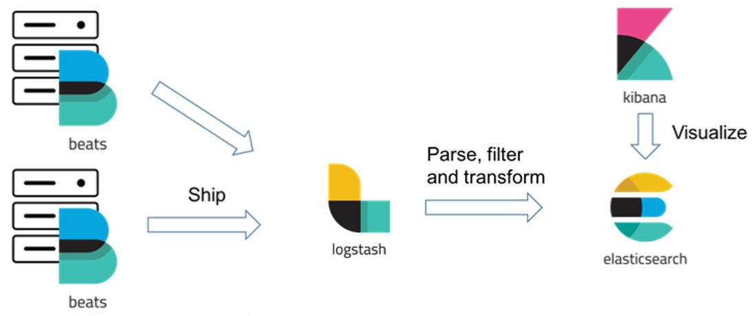 Elastic-Stack Architecture